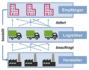Supply-Chain heute [Grafik: FIR]