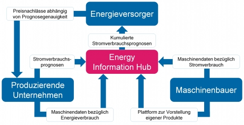 "Gesamtszenario ""Energy-Information-Hub"" [Grafik: FIR]"