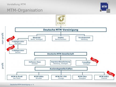 [Grafik: Deutsche MTM-Vereinigung e. V.]