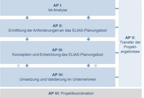 Projektplanung [Grafik: FIR]