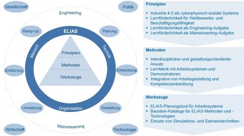 ELIAS-Ansatz: Lernförderlichkeit von industriellen Arbeitssystemen [Grafik: FIR]