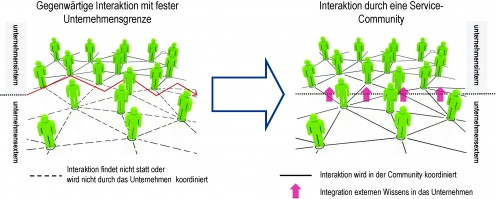 Abbildung 1: Interaktionsmöglichkeiten durch iNec-Community (Quelle: Eigene Darstellung)