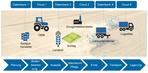 Smart-Farming-Welt - Ausgangssituation