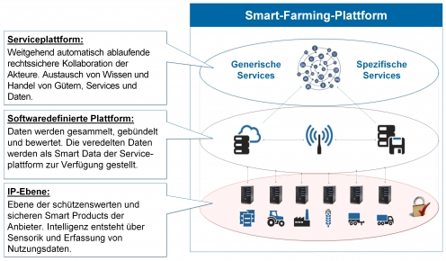 Smart-Farming-Welt - Projektziel